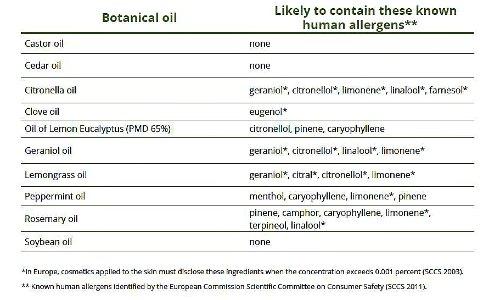 repelentes de mosquitos: alérgenos de aceite de uso común