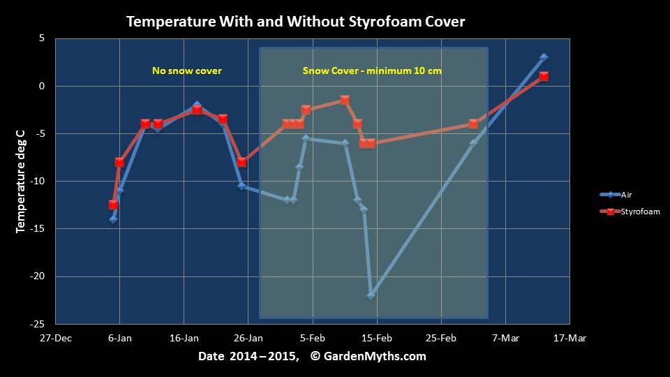 Temperature changes with and without a Styrofoam Cone, by GardenMyths.com
