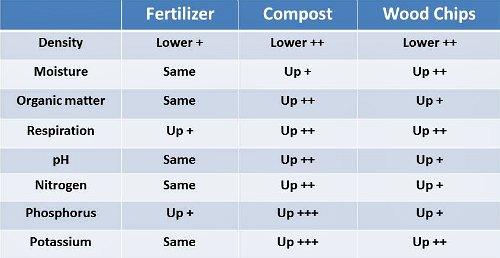 Efecto de fertilizante y mantillo en el suelo, por Garden Myths (basado en la referencia 1)