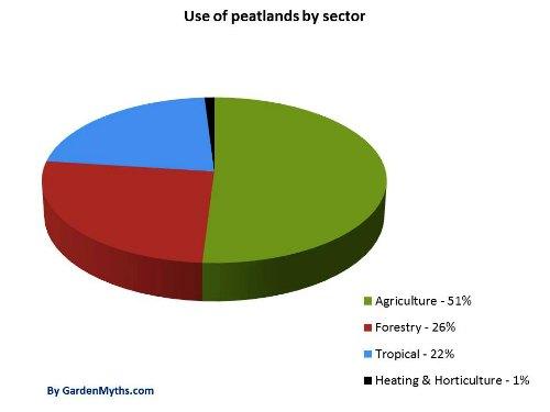 El 86% de las turberas del mundo permanecen intactas.  Este gráfico muestra cómo se utilizó el 14% restante.