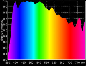 Color spectrum of sunlight, image from Yuji LED