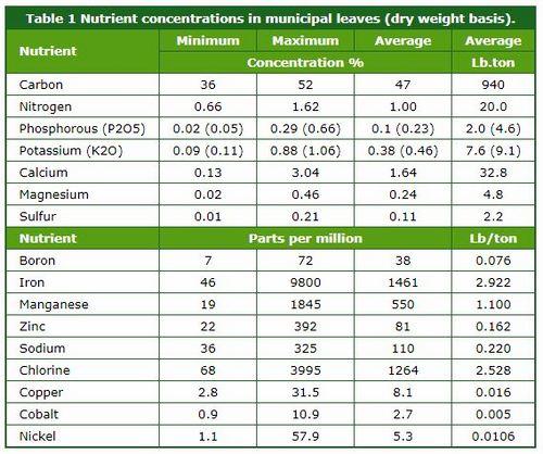 Nutrientes en las hojas de otoño, por Spectrum Analytic Inc